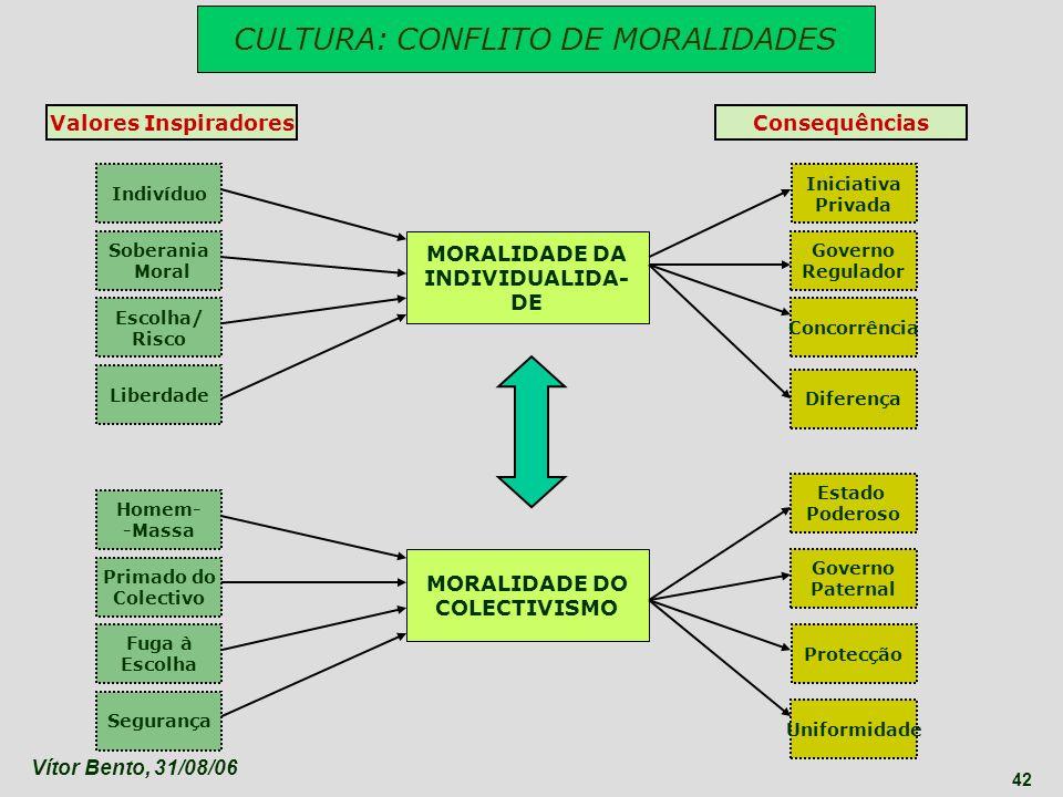 CULTURA: CONFLITO DE MORALIDADES