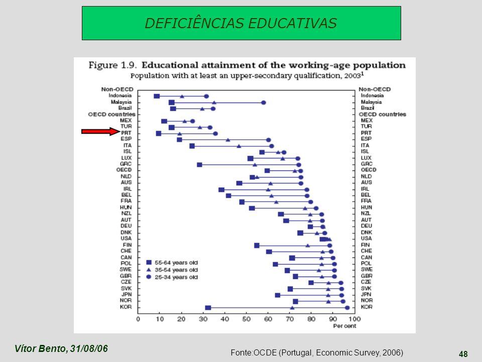 DEFICIÊNCIAS EDUCATIVAS
