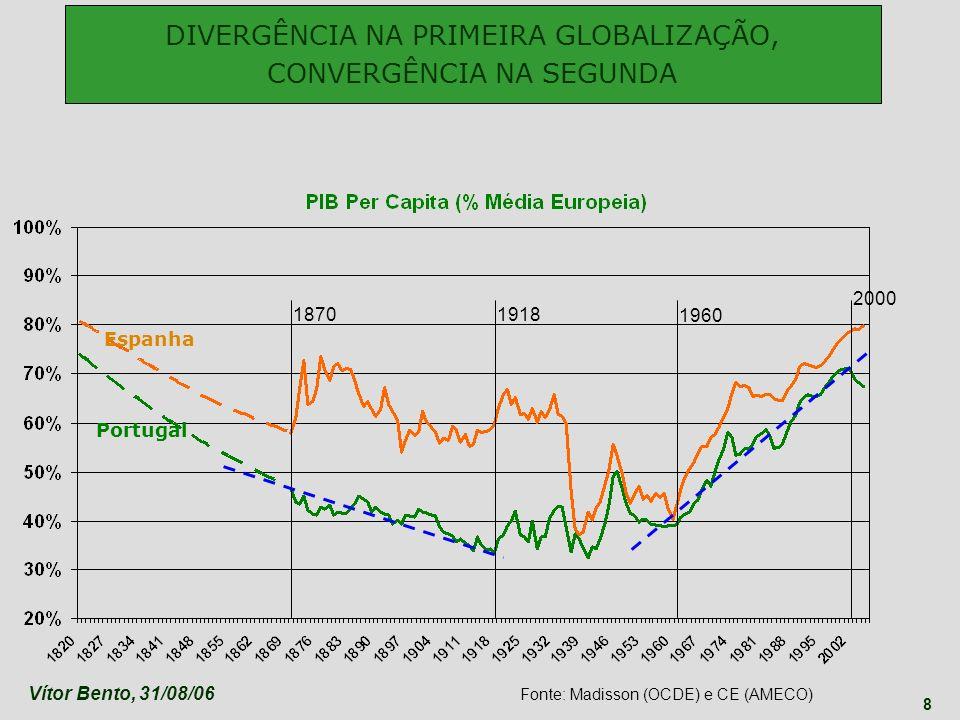 DIVERGÊNCIA NA PRIMEIRA GLOBALIZAÇÃO, CONVERGÊNCIA NA SEGUNDA
