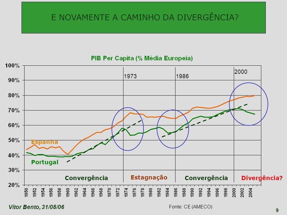 E NOVAMENTE A CAMINHO DA DIVERGÊNCIA