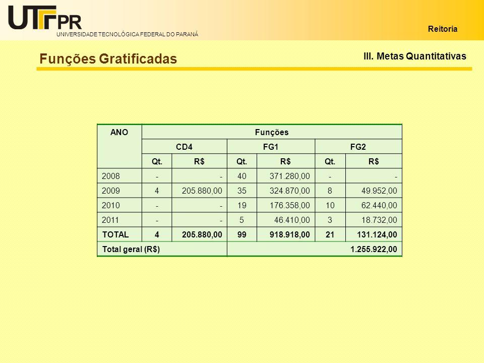 Funções Gratificadas III. Metas Quantitativas ANO Funções CD4 FG1 FG2