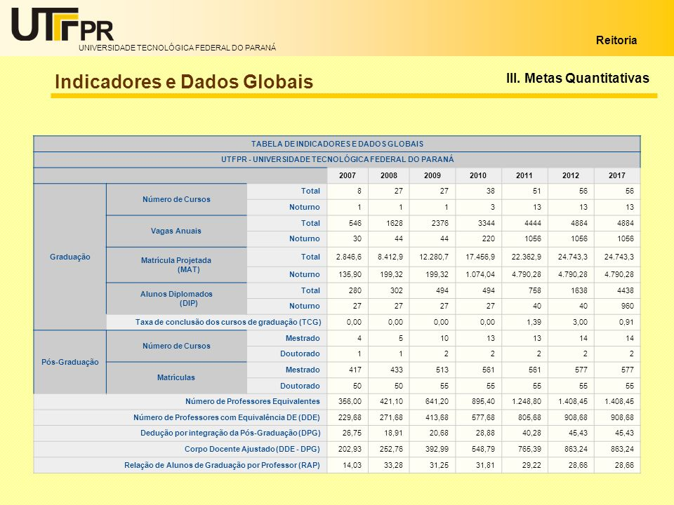 Indicadores e Dados Globais
