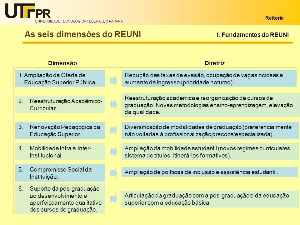 As seis dimensões do REUNI
