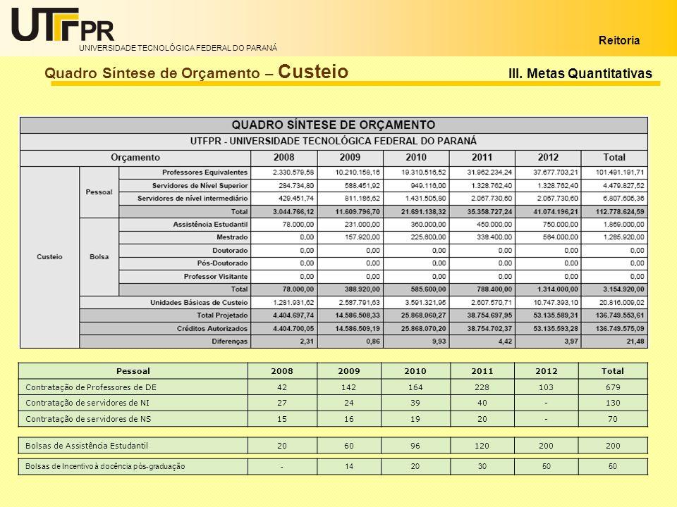 Quadro Síntese de Orçamento – Custeio