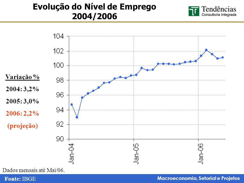 Evolução do Nível de Emprego 2004/2006