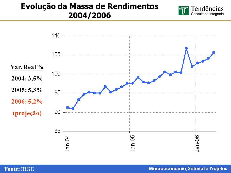 Evolução da Massa de Rendimentos 2004/2006