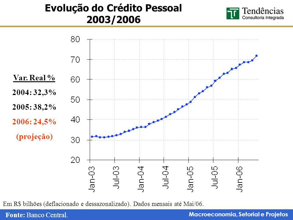 Evolução do Crédito Pessoal 2003/2006