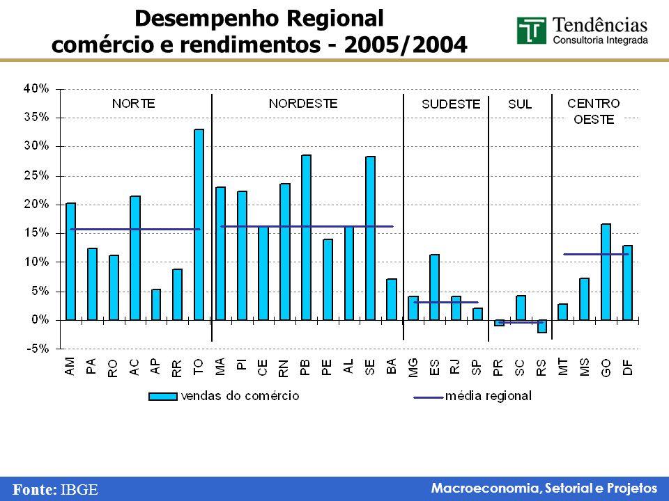 Desempenho Regional comércio e rendimentos - 2005/2004
