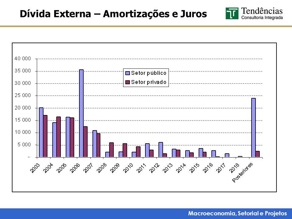 Dívida Externa – Amortizações e Juros