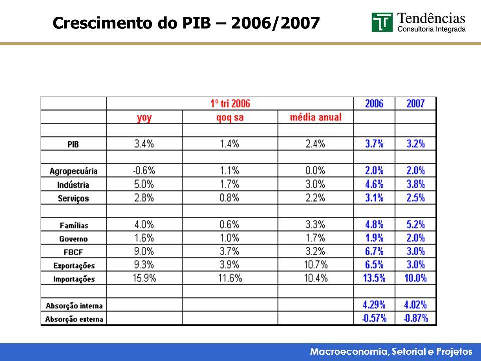 Crescimento do PIB – 2006/2007