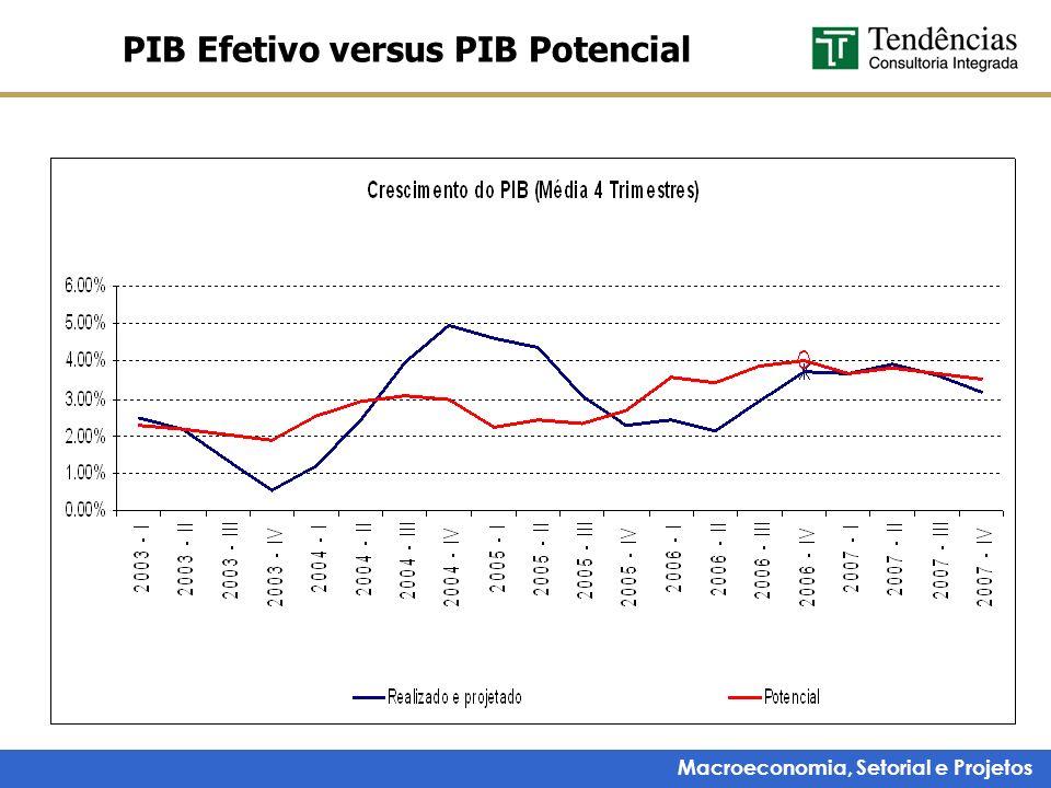 PIB Efetivo versus PIB Potencial