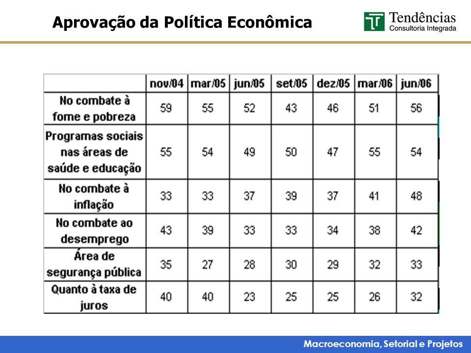 Aprovação da Política Econômica