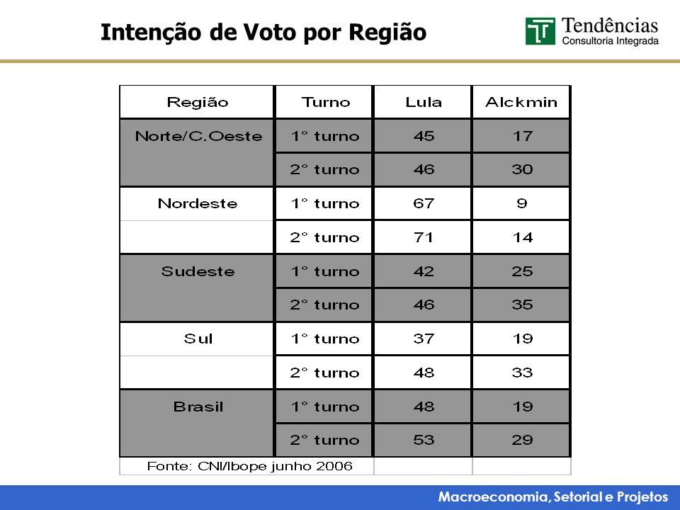 Intenção de Voto por Região