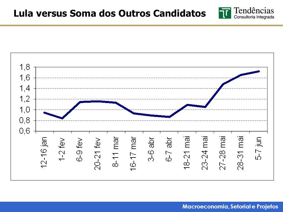 Lula versus Soma dos Outros Candidatos