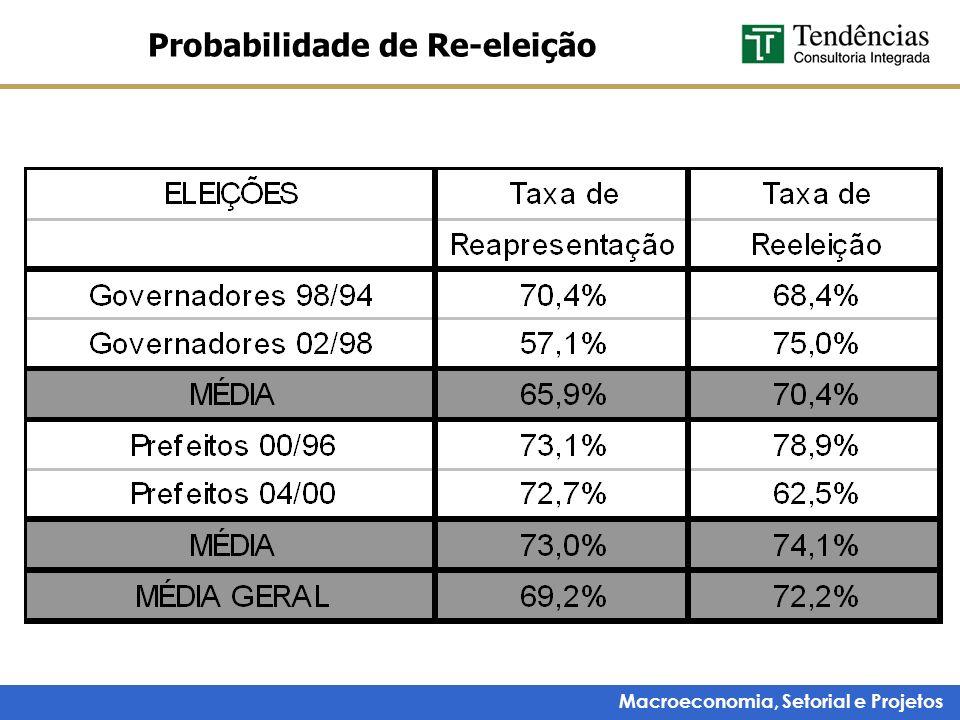Probabilidade de Re-eleição