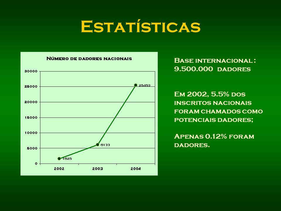 Estatísticas Base internacional : 9.500.000 dadores