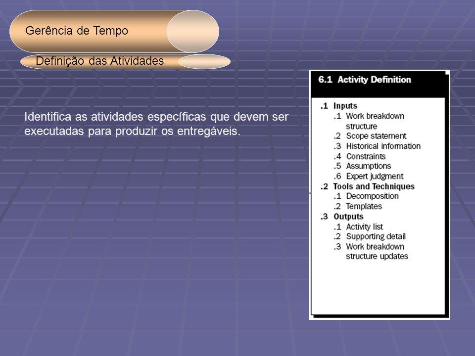 Gerência de Tempo Definição das Atividades. Identifica as atividades específicas que devem ser.