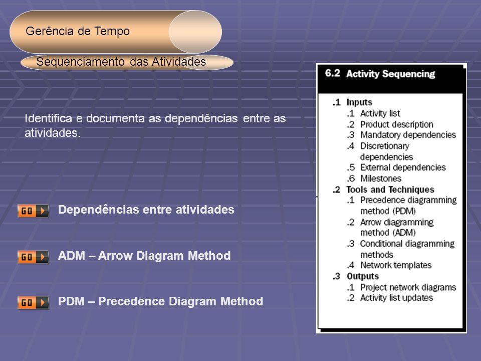 Gerência de Tempo Sequenciamento das Atividades. Identifica e documenta as dependências entre as. atividades.