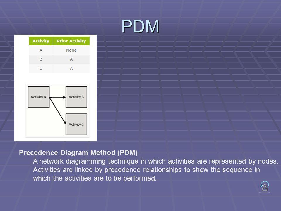 PDM Precedence Diagram Method (PDM)
