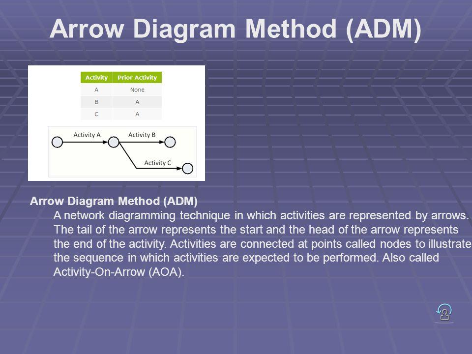 Arrow Diagram Method (ADM)