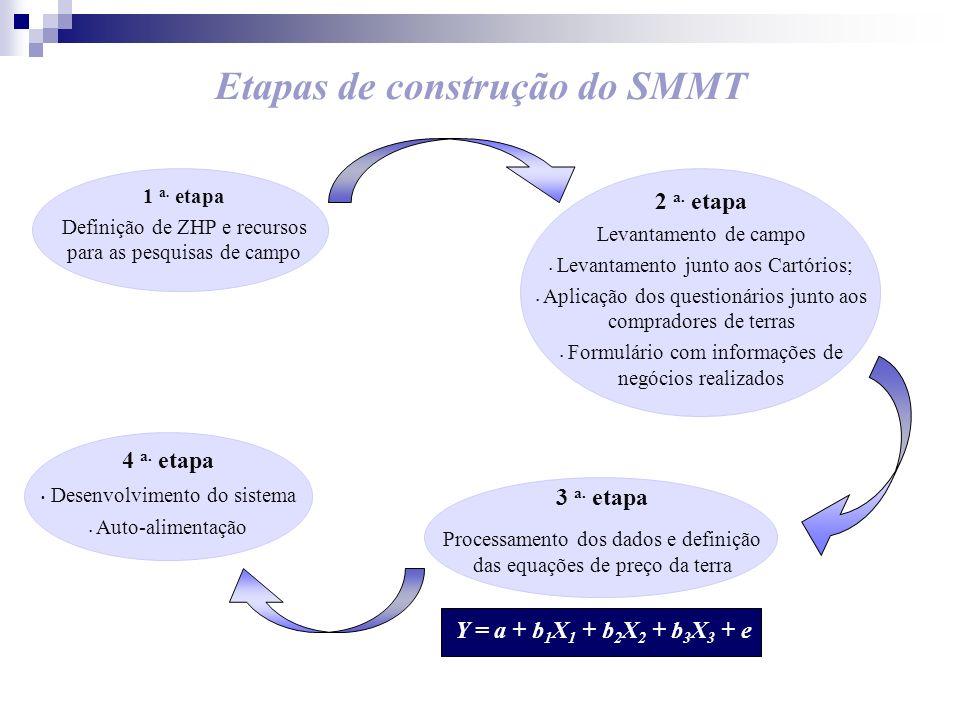 Etapas de construção do SMMT