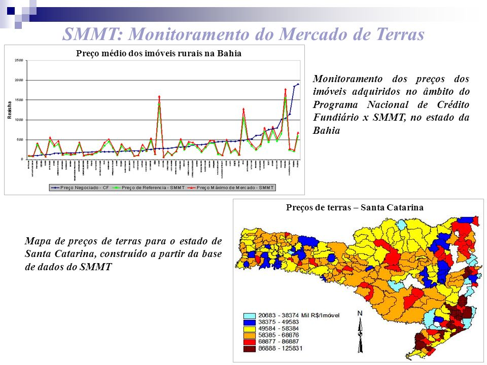 SMMT: Monitoramento do Mercado de Terras