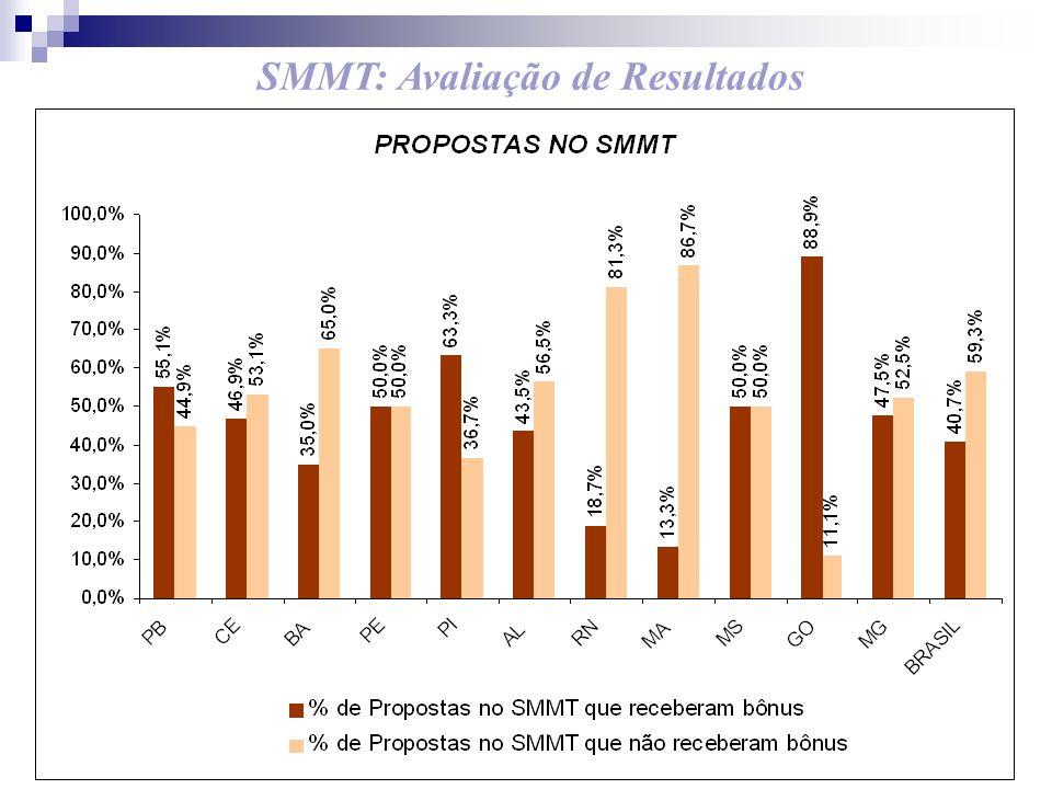 SMMT: Avaliação de Resultados