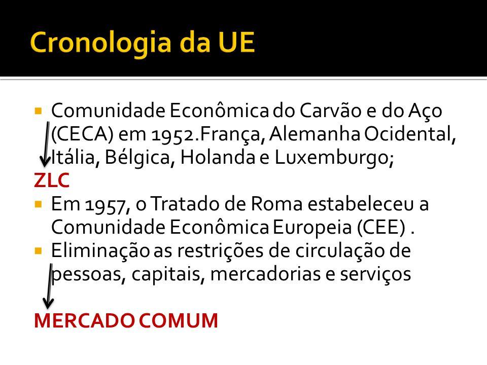 Cronologia da UE Comunidade Econômica do Carvão e do Aço (CECA) em 1952.França, Alemanha Ocidental, Itália, Bélgica, Holanda e Luxemburgo;