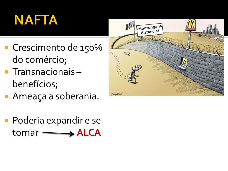 NAFTA Crescimento de 150% do comércio; Transnacionais – benefícios;
