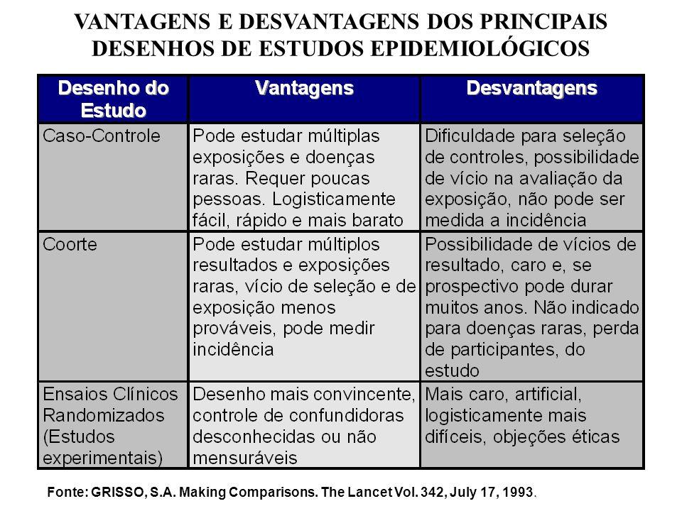 VANTAGENS E DESVANTAGENS DOS PRINCIPAIS DESENHOS DE ESTUDOS EPIDEMIOLÓGICOS