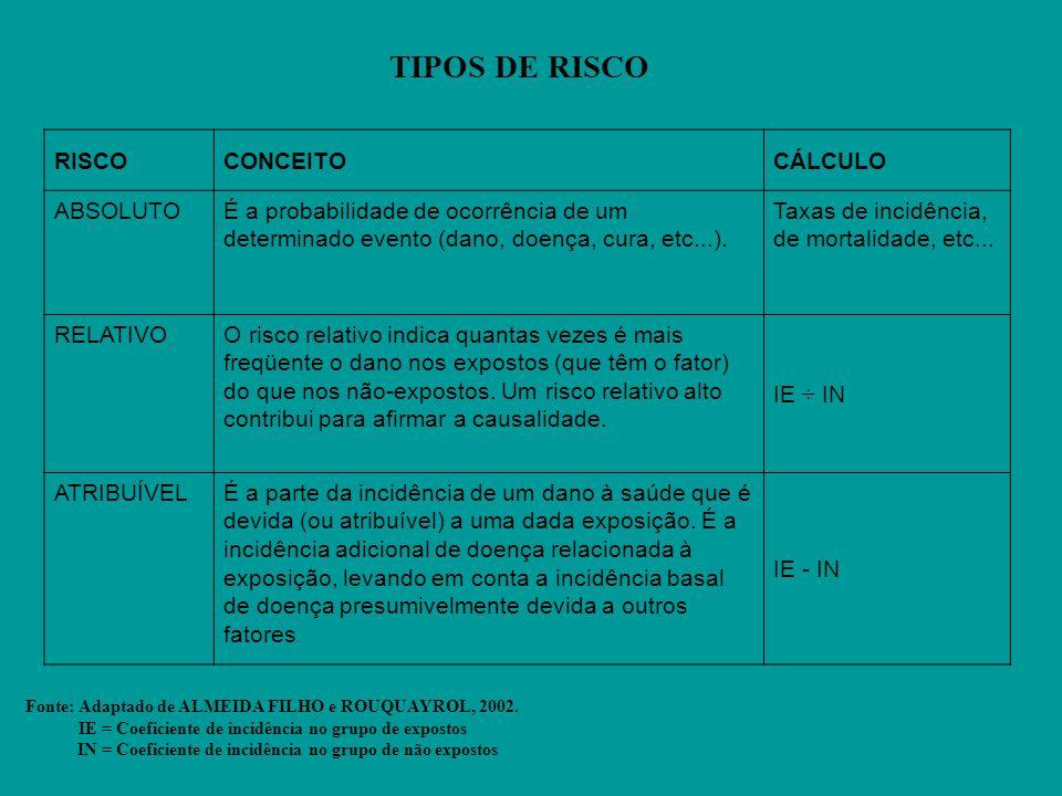 TIPOS DE RISCO RISCO CONCEITO CÁLCULO ABSOLUTO