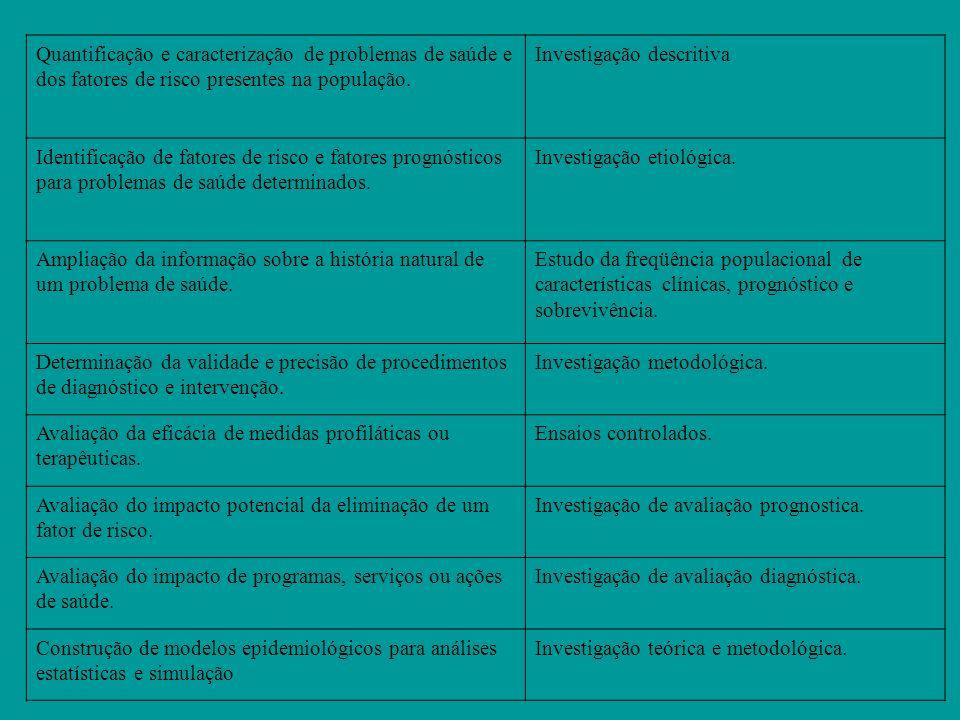 Quantificação e caracterização de problemas de saúde e dos fatores de risco presentes na população.