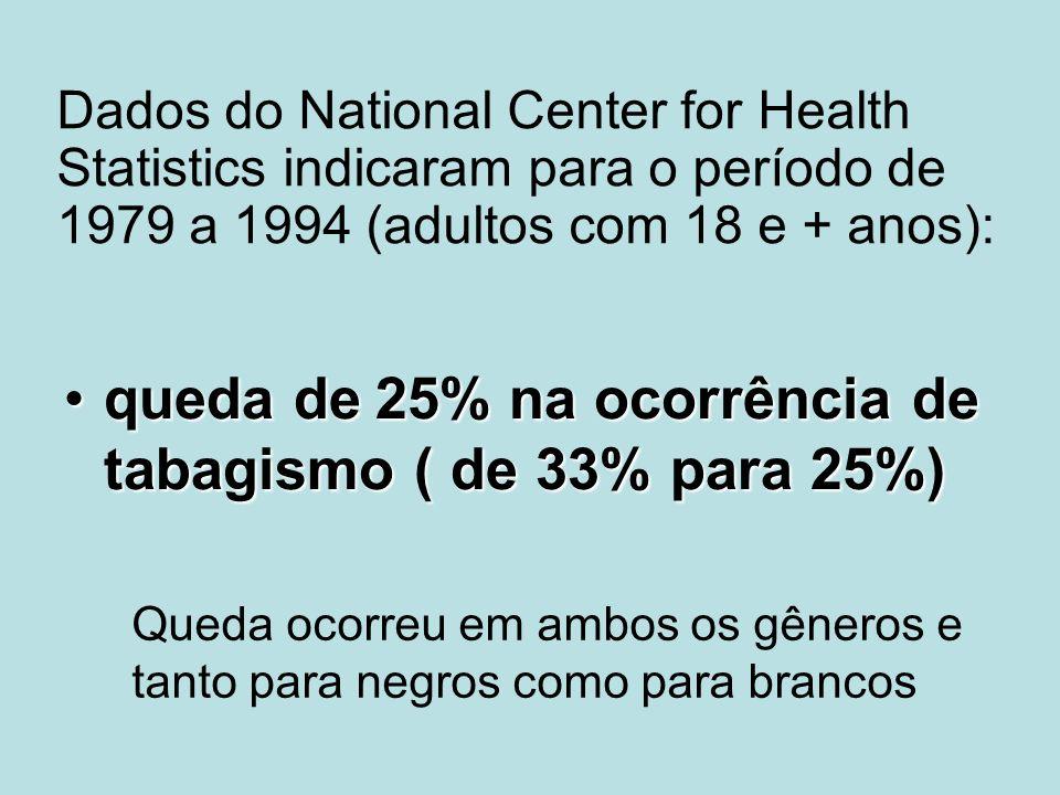 queda de 25% na ocorrência de tabagismo ( de 33% para 25%)