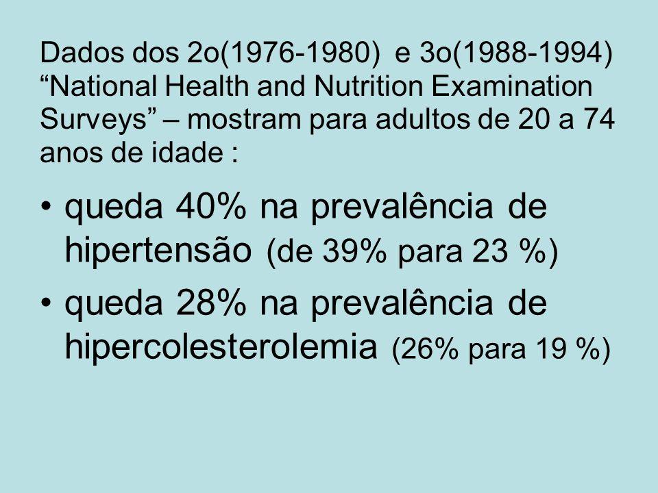queda 40% na prevalência de hipertensão (de 39% para 23 %)
