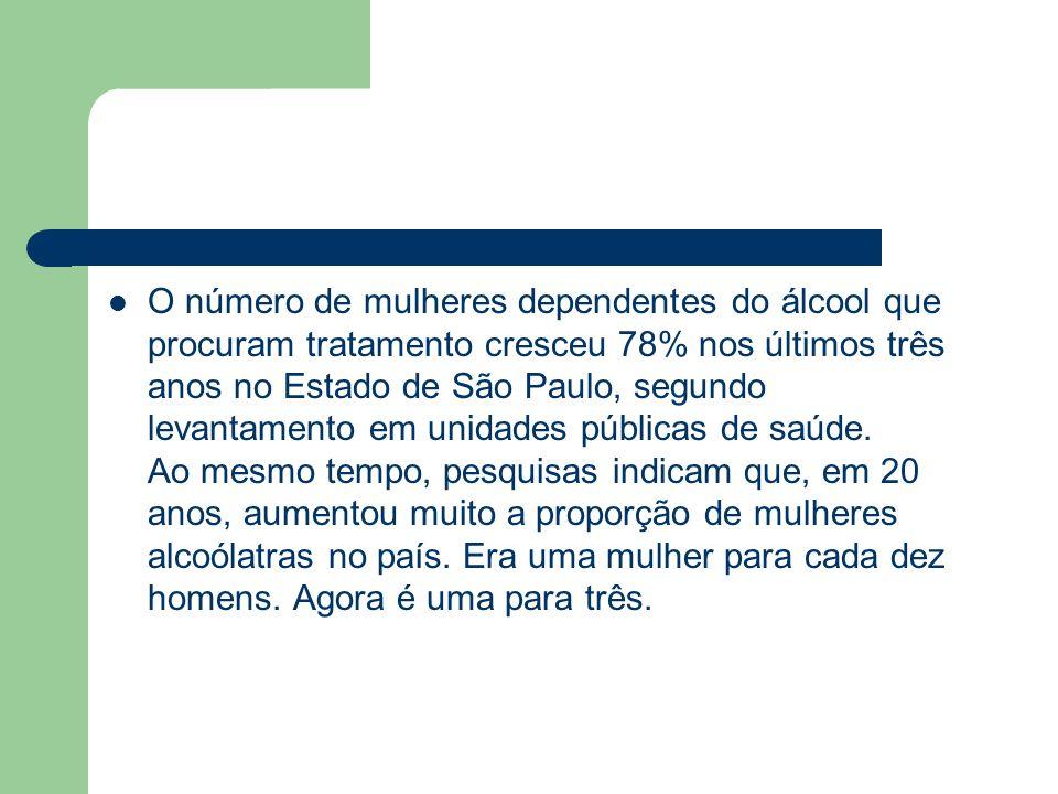 O número de mulheres dependentes do álcool que procuram tratamento cresceu 78% nos últimos três anos no Estado de São Paulo, segundo levantamento em unidades públicas de saúde.