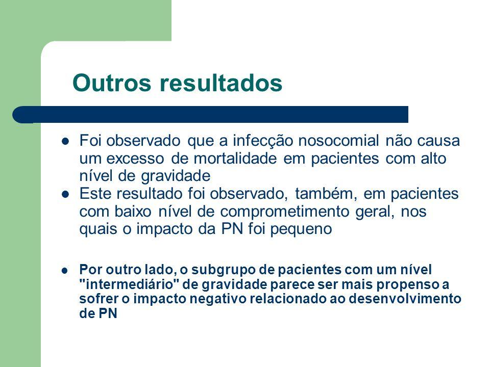 Outros resultados Foi observado que a infecção nosocomial não causa um excesso de mortalidade em pacientes com alto nível de gravidade.