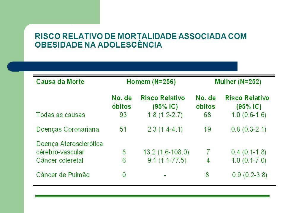 RISCO RELATIVO DE MORTALIDADE ASSOCIADA COM OBESIDADE NA ADOLESCÊNCIA