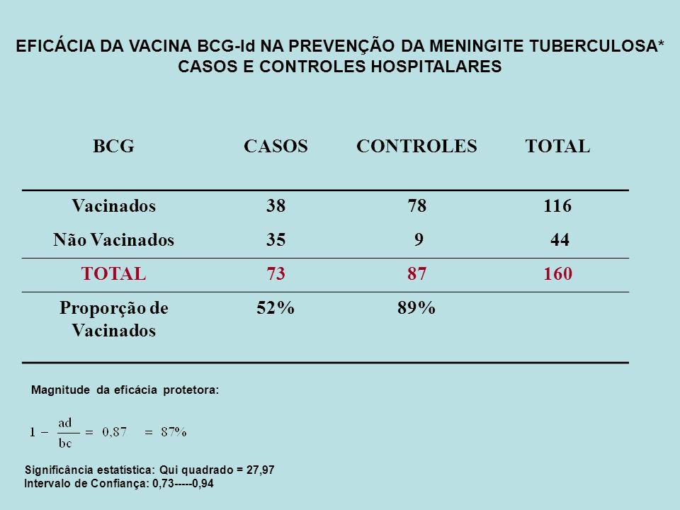BCG CASOS CONTROLES TOTAL Vacinados 38 78 116 Não Vacinados 35 9 44 73