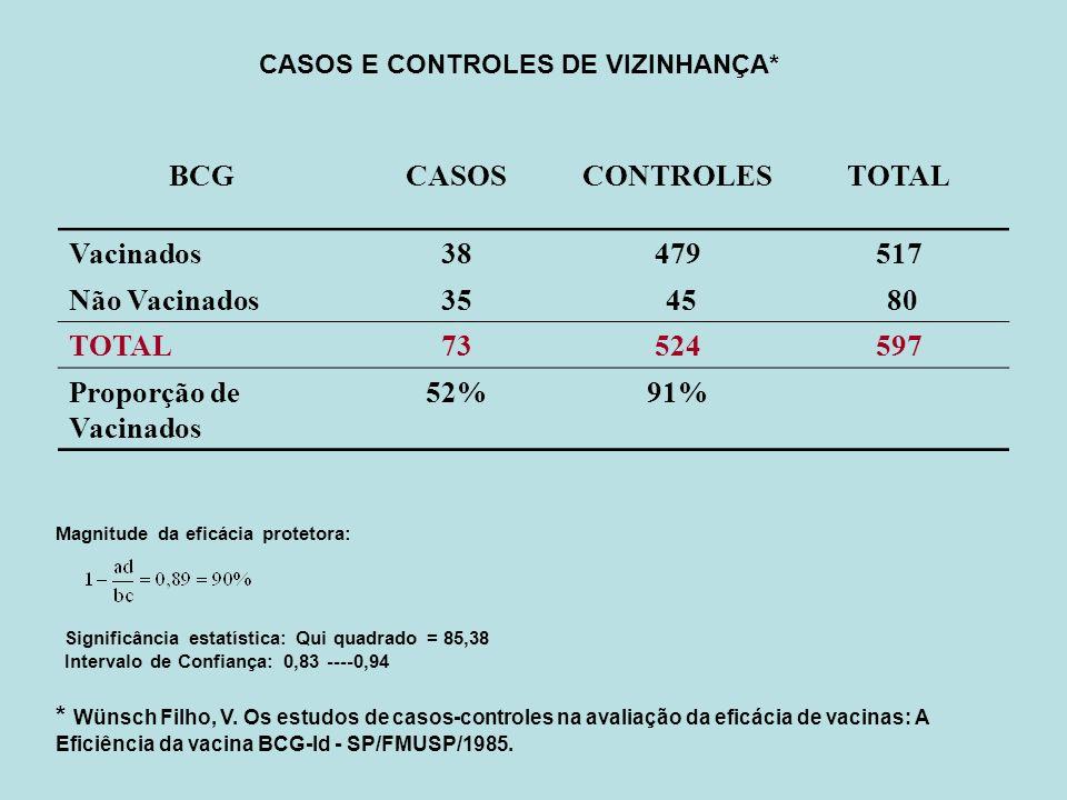 CASOS E CONTROLES DE VIZINHANÇA*