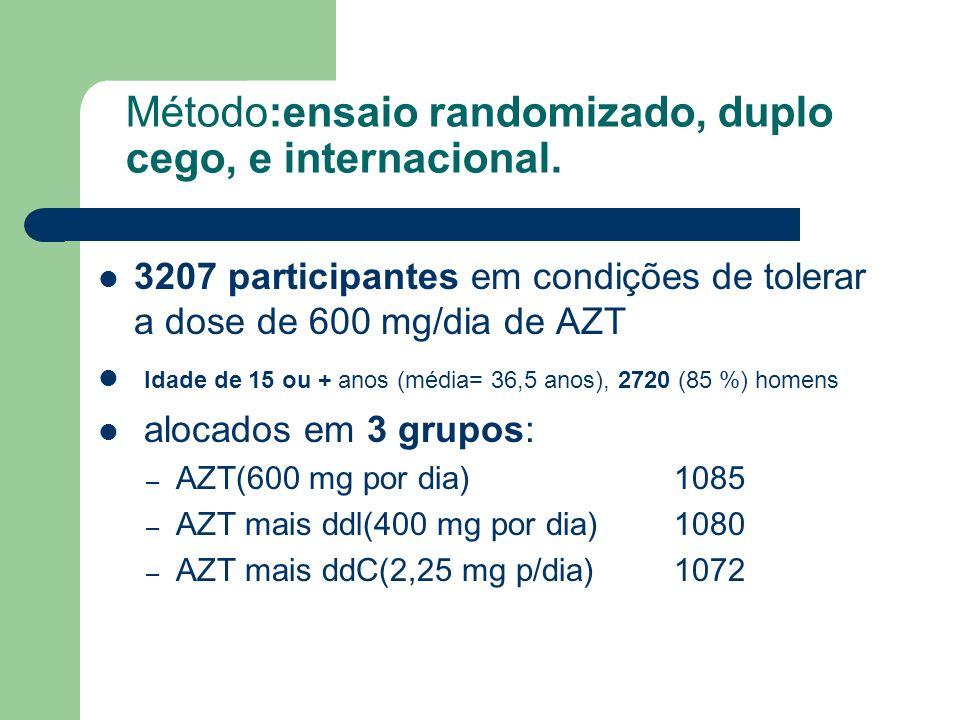 Método:ensaio randomizado, duplo cego, e internacional.