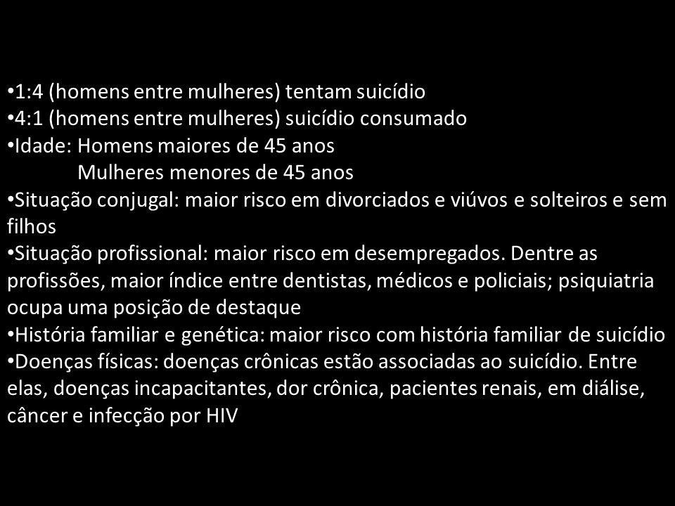 1:4 (homens entre mulheres) tentam suicídio