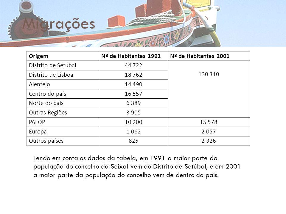 Migrações Origem. Nº de Habitantes 1991. Nº de Habitantes 2001. Distrito de Setúbal. 44 722. 130 310.