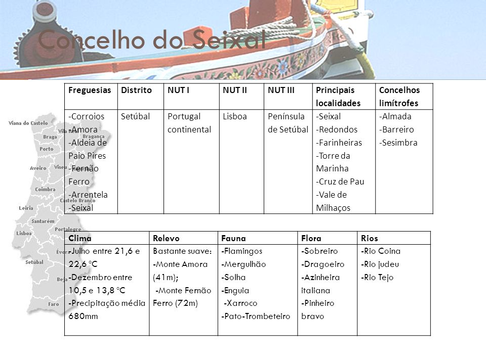 Concelho do Seixal Freguesias Distrito NUT I NUT II NUT III