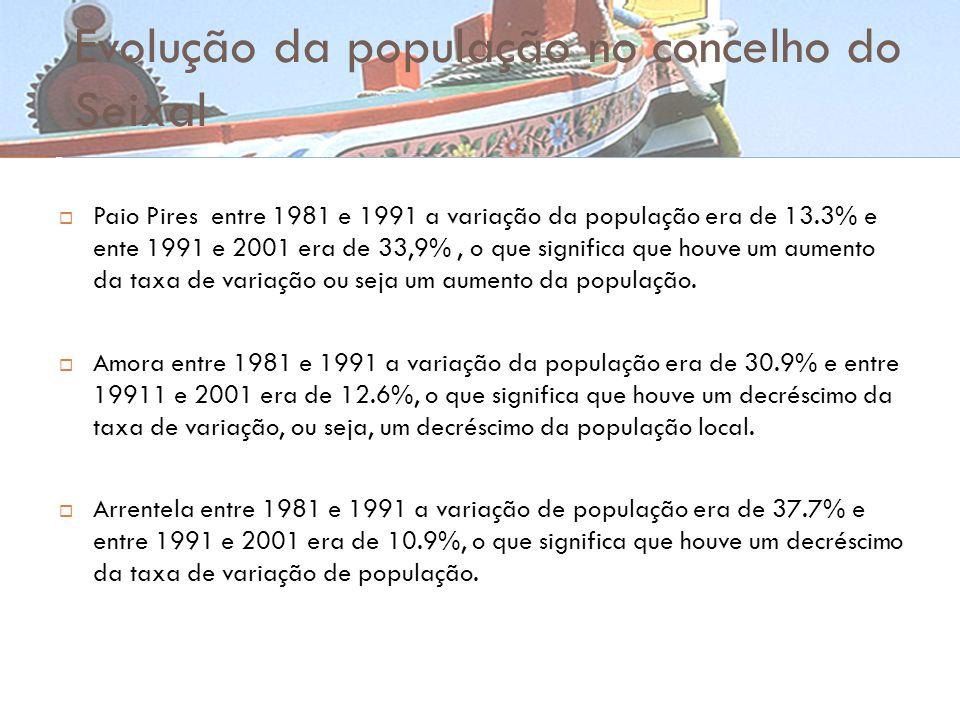 Evolução da população no concelho do Seixal