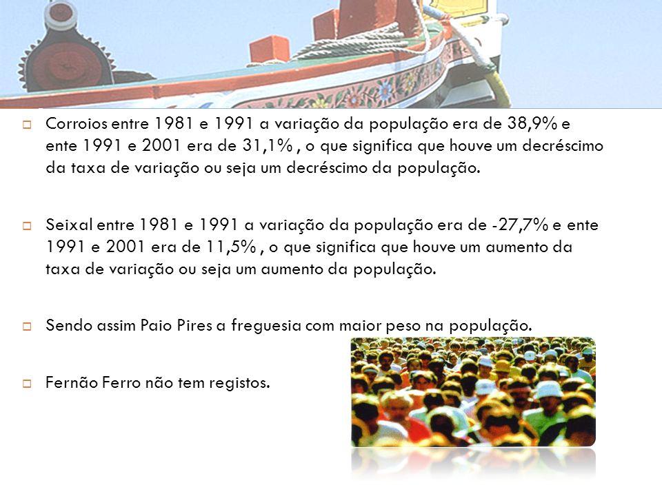 Corroios entre 1981 e 1991 a variação da população era de 38,9% e ente 1991 e 2001 era de 31,1% , o que significa que houve um decréscimo da taxa de variação ou seja um decréscimo da população.