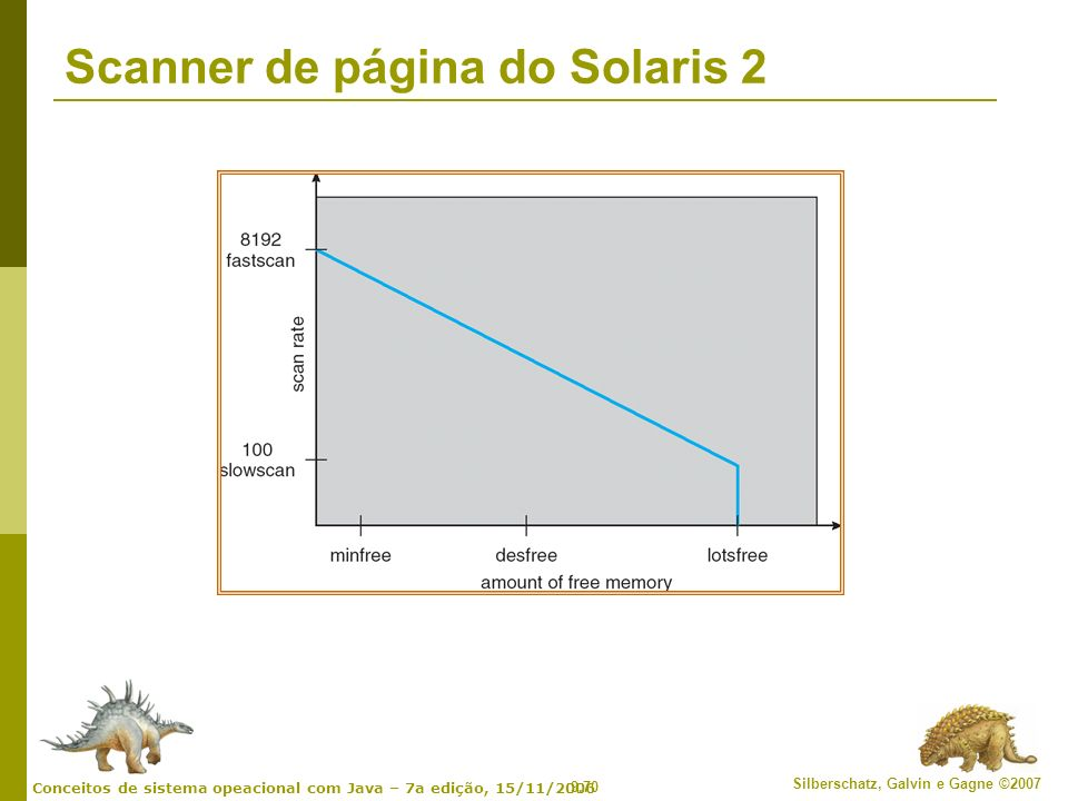 Scanner de página do Solaris 2