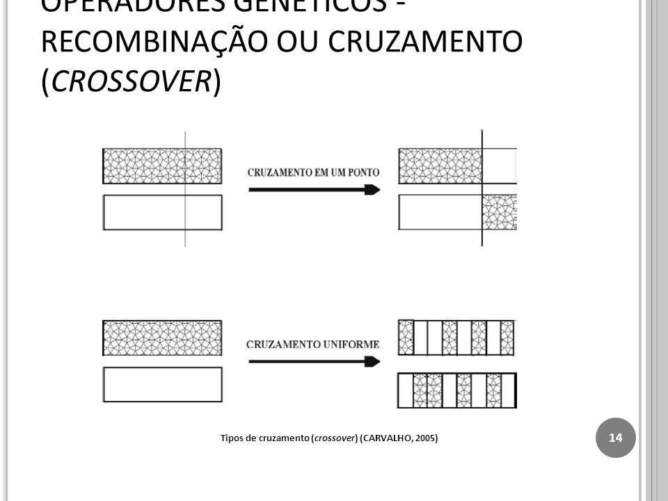 OPERADORES GENÉTICOS - RECOMBINAÇÃO OU CRUZAMENTO (CROSSOVER)