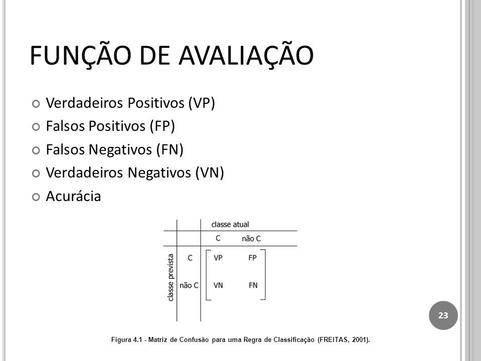 FUNÇÃO DE AVALIAÇÃO Verdadeiros Positivos (VP) Falsos Positivos (FP)
