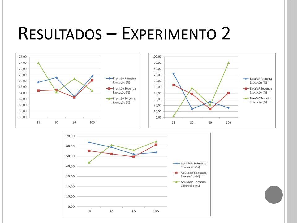 Resultados – Experimento 2