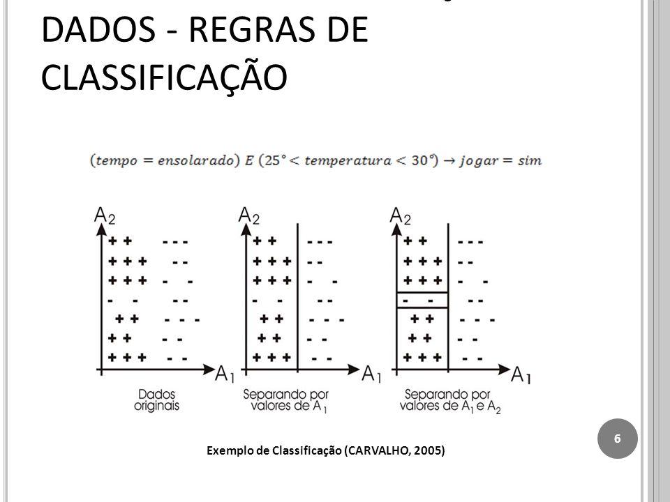 TÉCNICAS PARA MINERAÇÃO DE DADOS - REGRAS DE CLASSIFICAÇÃO